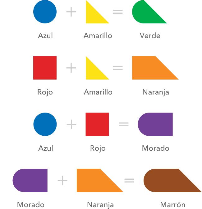 Al mezclamos azul con amarillo obtenemos verde, entonces, al unimos el círculo con el triángulo tenemos esta forma geométrica compuesta que representa el verde. Al mezclamos rojo con amarillo obtenemos naranja, entonces, al unimos el cuadrado con el triángulo tenemos esta nueva forma geométrica compuesta que representa el naranja. Al mezclamos azul con rojo obtenemos morado, entonces, al unimos el círculo con el cuadrado tenemos esta forma geométrica compuesta que representa el morado. Al mezclamos morado con naranja obtenemos marrón, entonces, al unimos la forma del morado y la forma del naranja tenemos esta forma geométrica compuesta que representa el marrón.