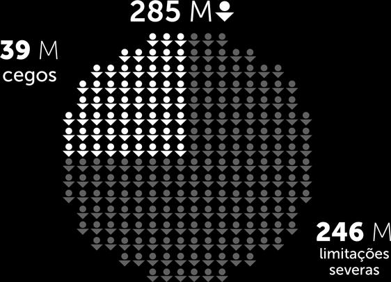 Dos 285 milhões de pessoas que têm algum tipo de deficiência visual, 39 milhões são cegas e 246 milhões têm limitações severas.
